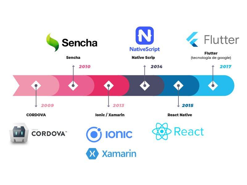 grafico linea de tiempo sobre frameworks